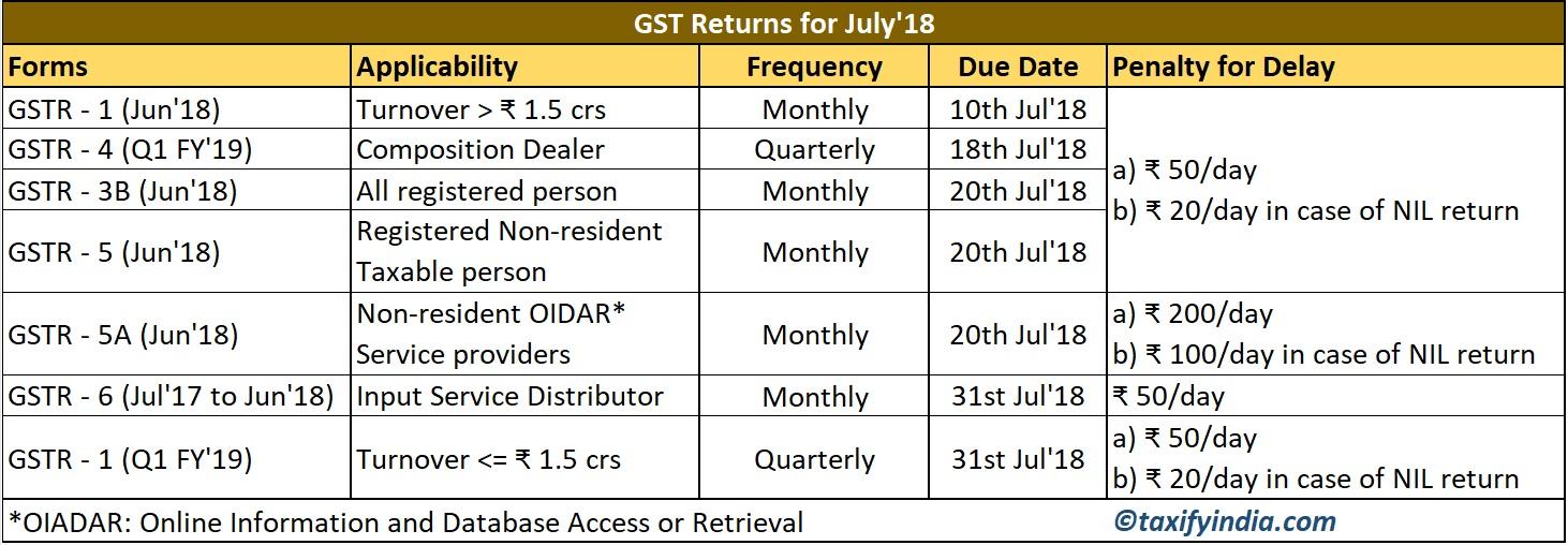 Tax Calendar for July'18 – TAXifyIndia com